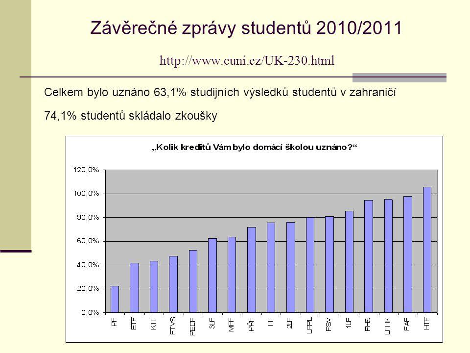 Závěrečné zprávy studentů 2010/2011 http://www.cuni.cz/UK-230.html Celkem bylo uznáno 63,1% studijních výsledků studentů v zahraničí 74,1% studentů skládalo zkoušky