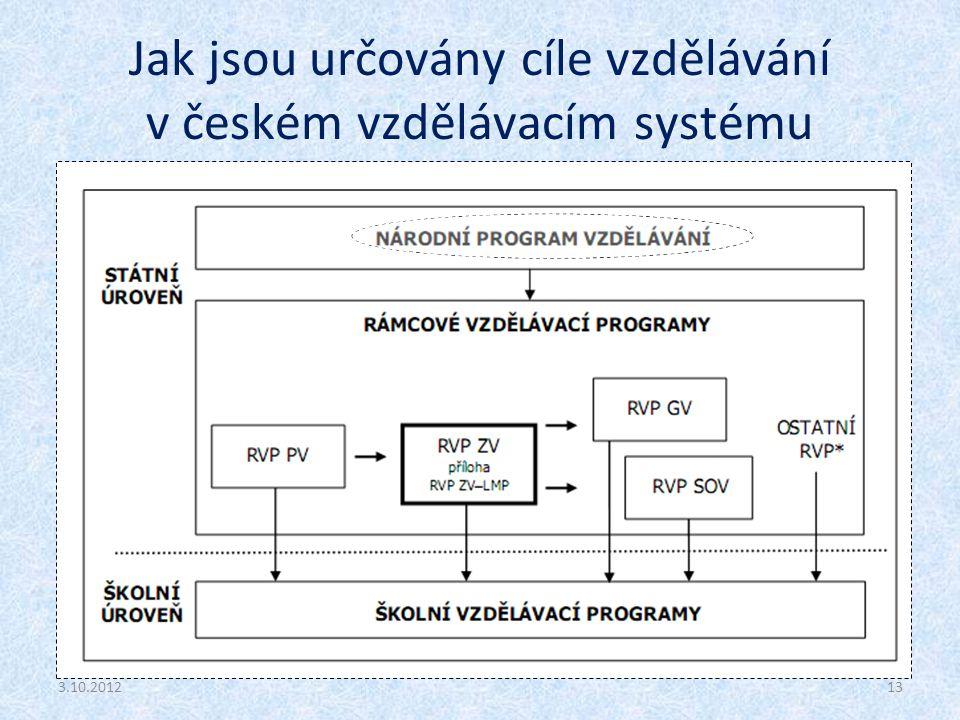 Jak jsou určovány cíle vzdělávání v českém vzdělávacím systému 3.10.201213