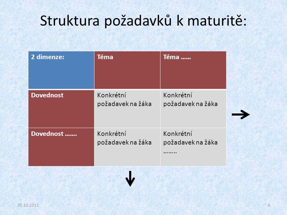 Struktura požadavků k maturitě: 31.10.20114 2 dimenze:TémaTéma …… DovednostKonkrétní požadavek na žáka Dovednost …….Konkrétní požadavek na žáka Konkré