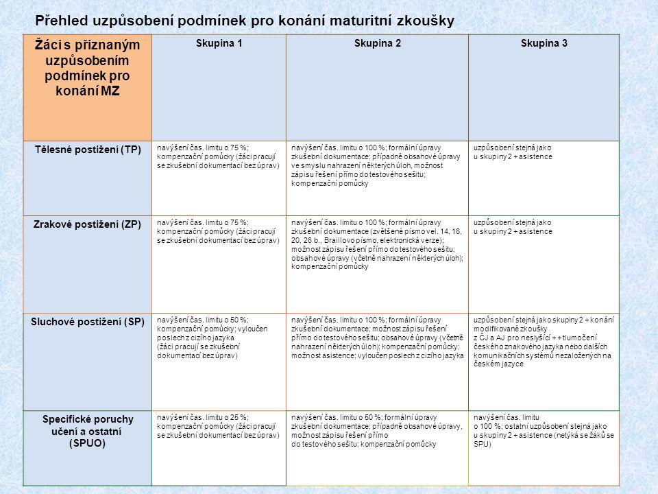 Přehled uzpůsobení podmínek pro konání maturitní zkoušky 14. 11. 201126 Žáci s přiznaným uzpůsobením podmínek pro konání MZ Skupina 1Skupina 2Skupina