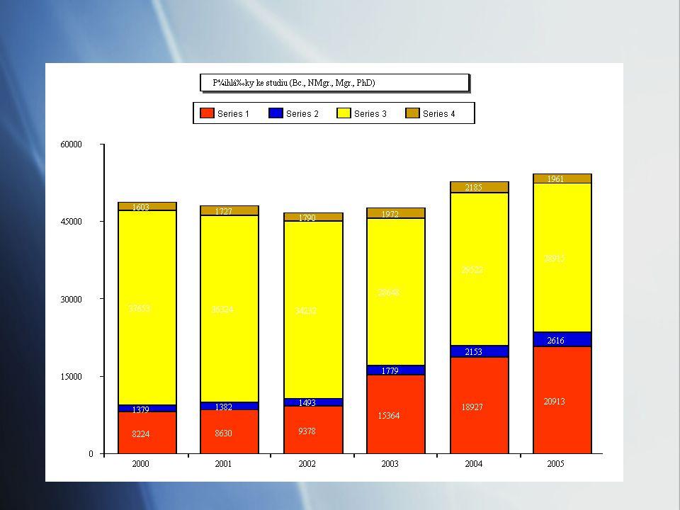 Oborové složení studentů UK (2005) celkem PhD počet 45 915 (16%) 6 904 (34%) oborově (%) lékařství a ošetř.23.219.0 přír.