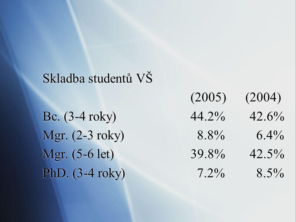 Celkový počet studentů terc. vzděl.