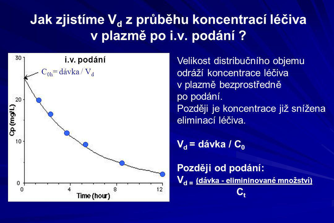 Jak zjistíme V d z průběhu koncentrací léčiva v plazmě po i.v. podání ? C 0h = dávka / V d Velikost distribučního objemu odráží koncentrace léčiva v p