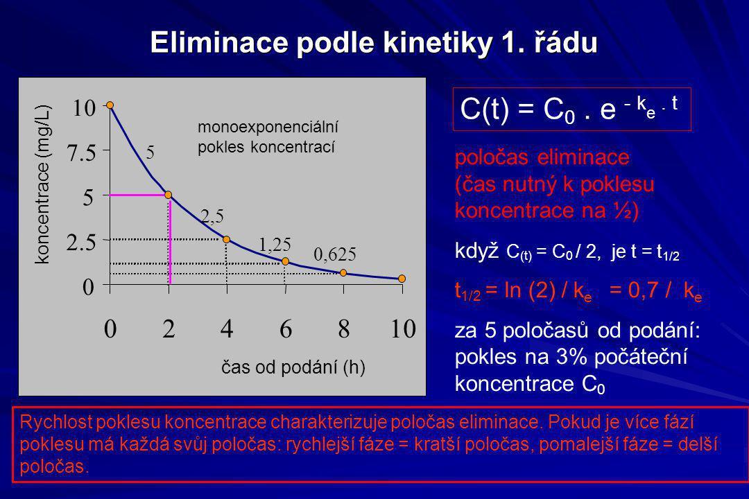 Eliminace podle kinetiky 1. řádu poločas eliminace (čas nutný k poklesu koncentrace na ½) když C (t) = C 0 / 2, je t = t 1/2 t 1/2 = ln (2) / k e = 0,