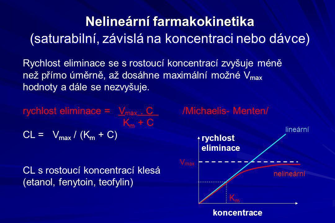 Nelineární farmakokinetika Nelineární farmakokinetika (saturabilní, závislá na koncentraci nebo dávce) Rychlost eliminace se s rostoucí koncentrací zv