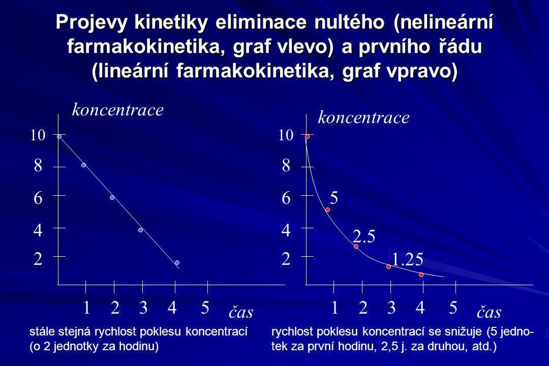 Projevy kinetiky eliminace nultého (nelineární farmakokinetika, graf vlevo) a prvního řádu (lineární farmakokinetika, graf vpravo) čas 1 2 3 4 5 10 8
