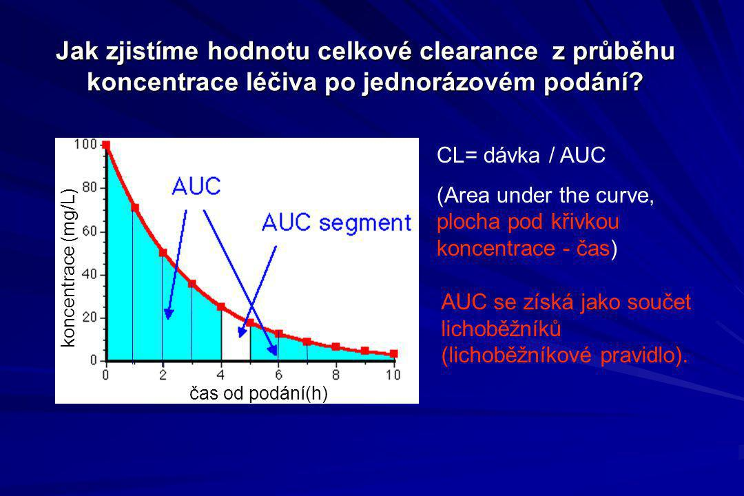 Jak zjistíme hodnotu celkové clearance z průběhu koncentrace léčiva po jednorázovém podání? CL= dávka / AUC (Area under the curve, plocha pod křivkou