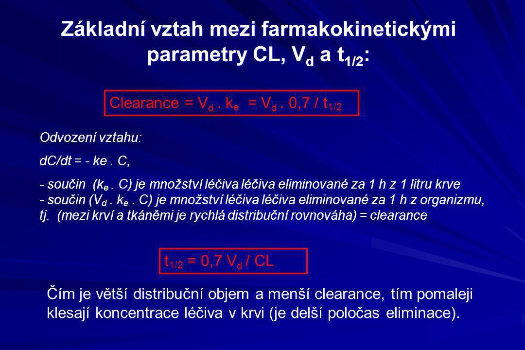 Základní vztah mezi farmakokinetickými parametry CL, V d a t 1/2 : t 1/2 = 0,7 V d / CL Odvození vztahu: dC/dt = - ke. C, - součin (k e. C) je množstv