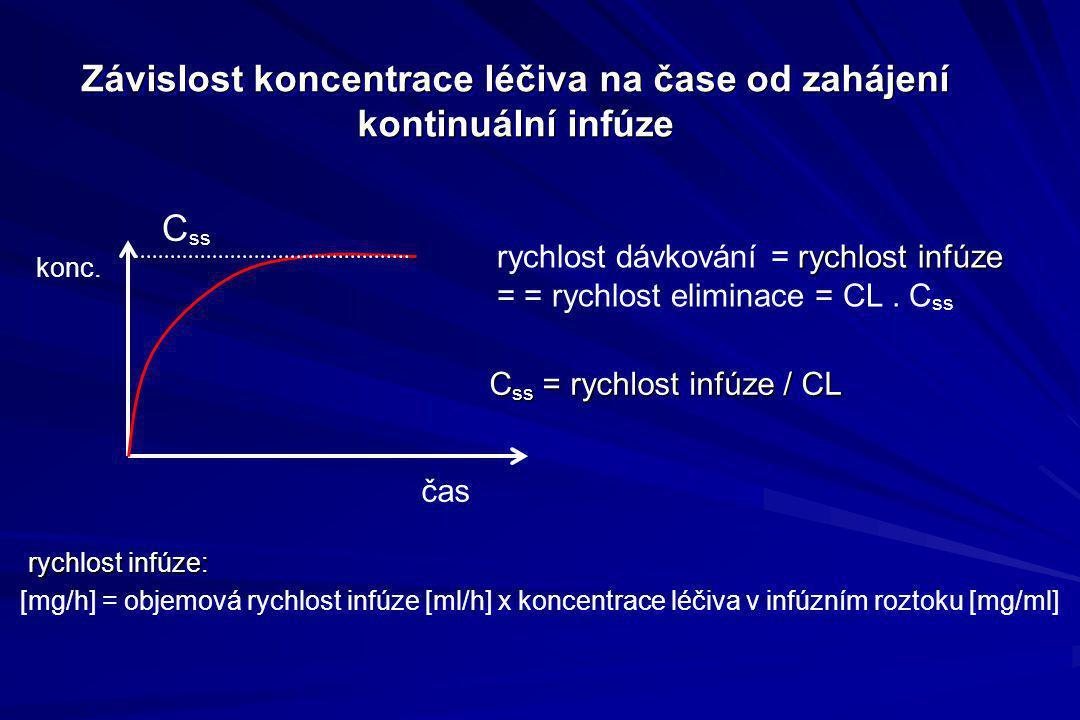 Závislost koncentrace léčiva na čase od zahájení kontinuální infúze C ss = rychlost infúze / CL C ss čas rychlost infúze rychlost dávkování = rychlost