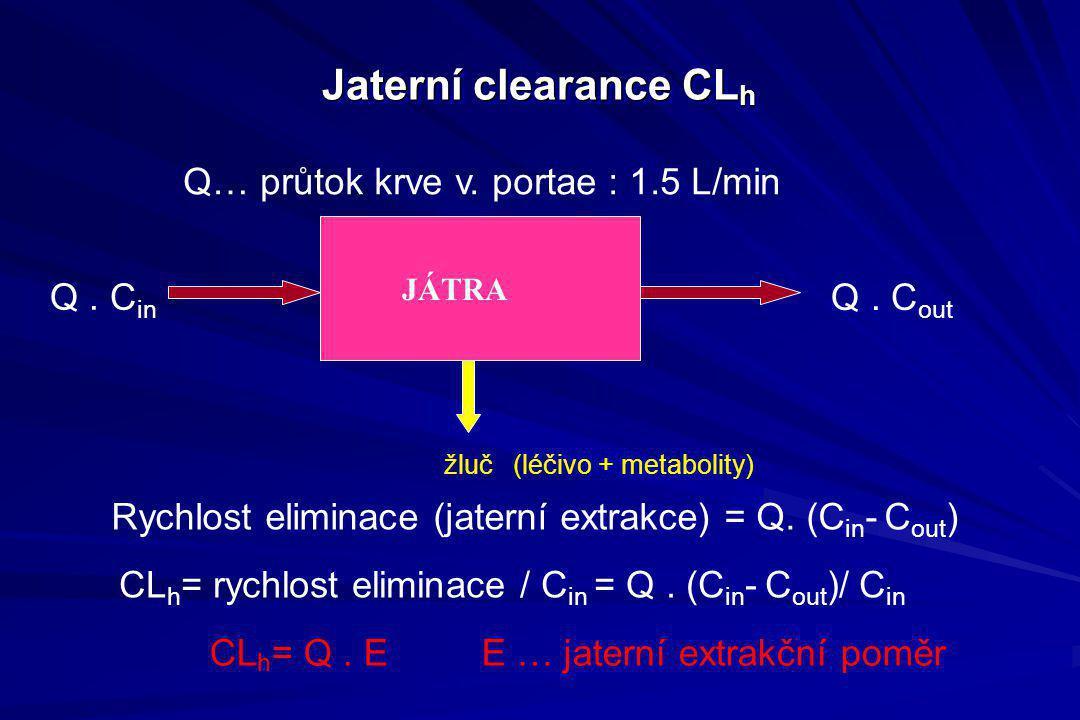 Jaterní clearance CL h Q… průtok krve v. portae : 1.5 L/min Q. C out Rychlost eliminace (jaterní extrakce) = Q. (C in - C out ) JÁTRA CL h = rychlost