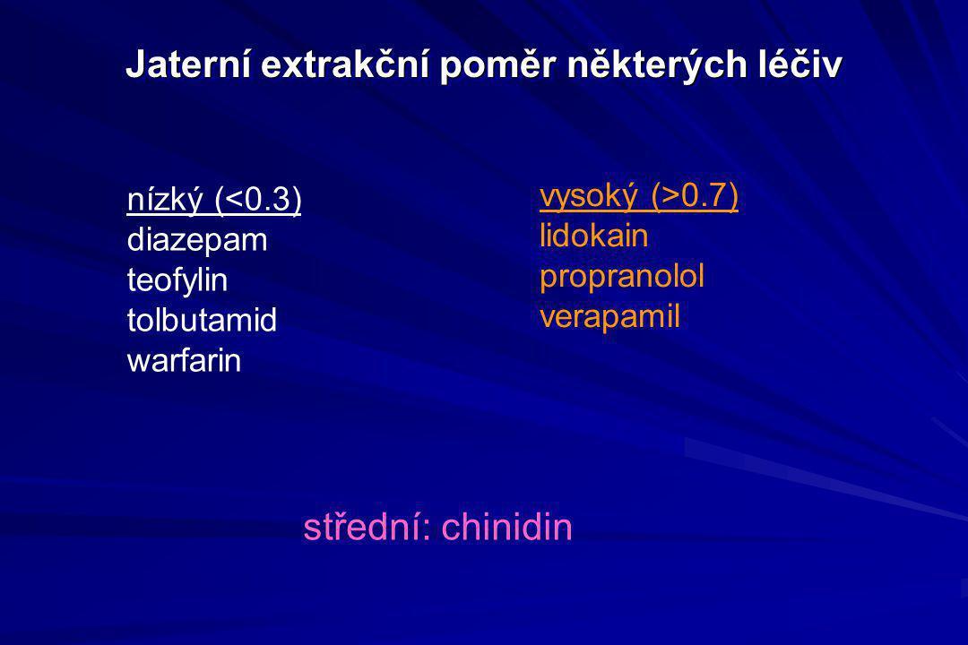 Jaterní extrakční poměr některých léčiv nízký (<0.3) diazepam teofylin tolbutamid warfarin vysoký (>0.7) lidokain propranolol verapamil střední: chini