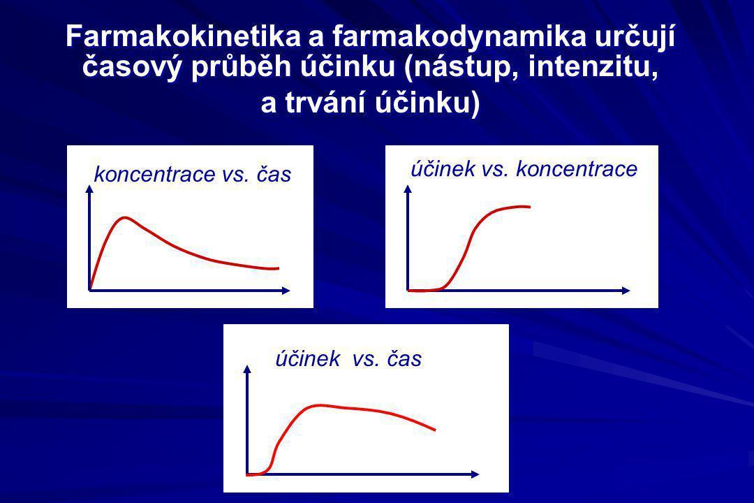 Farmakokinetika a farmakodynamika určují časový průběh účinku (nástup, intenzitu, a trvání účinku) koncentrace vs. čas účinek vs. koncentrace účinek v