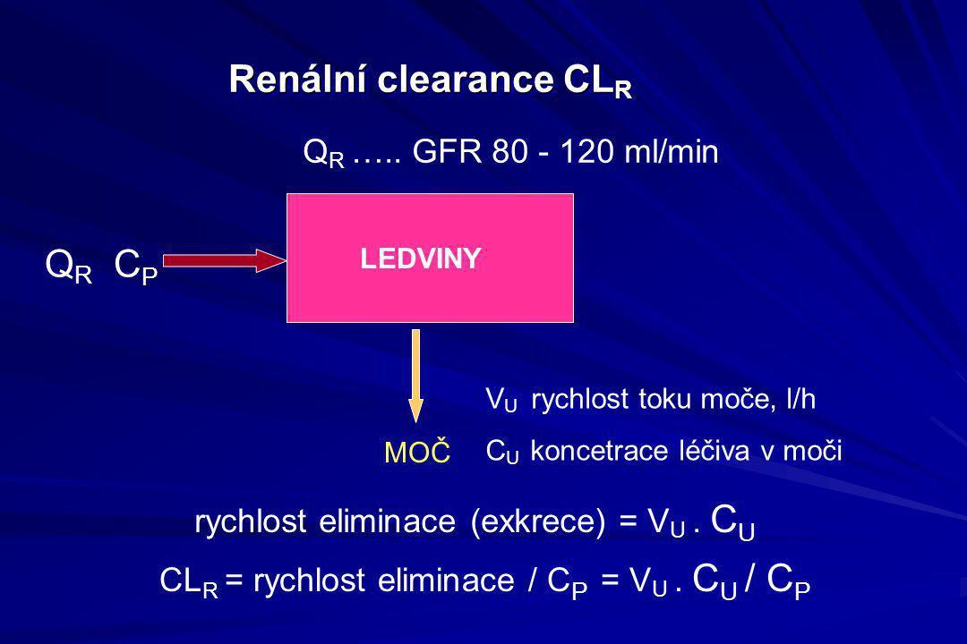 Renální clearance CL R rychlost eliminace (exkrece) = V U. C U LEDVINY CL R = rychlost eliminace / C P = V U. C U / C P Q R C P V U rychlost toku moče