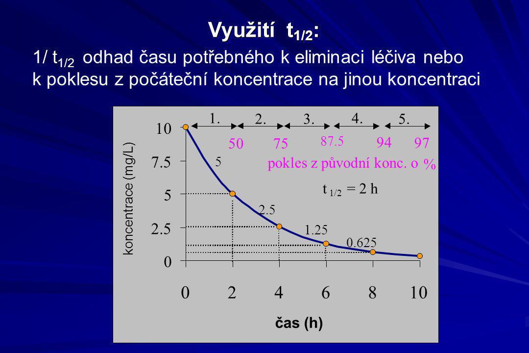 Využití t 1/2 : 1/ t 1/2 odhad času potřebného k eliminaci léčiva nebo k poklesu z počáteční koncentrace na jinou koncentraci 0 2.5 5 7.5 10 02468 čas