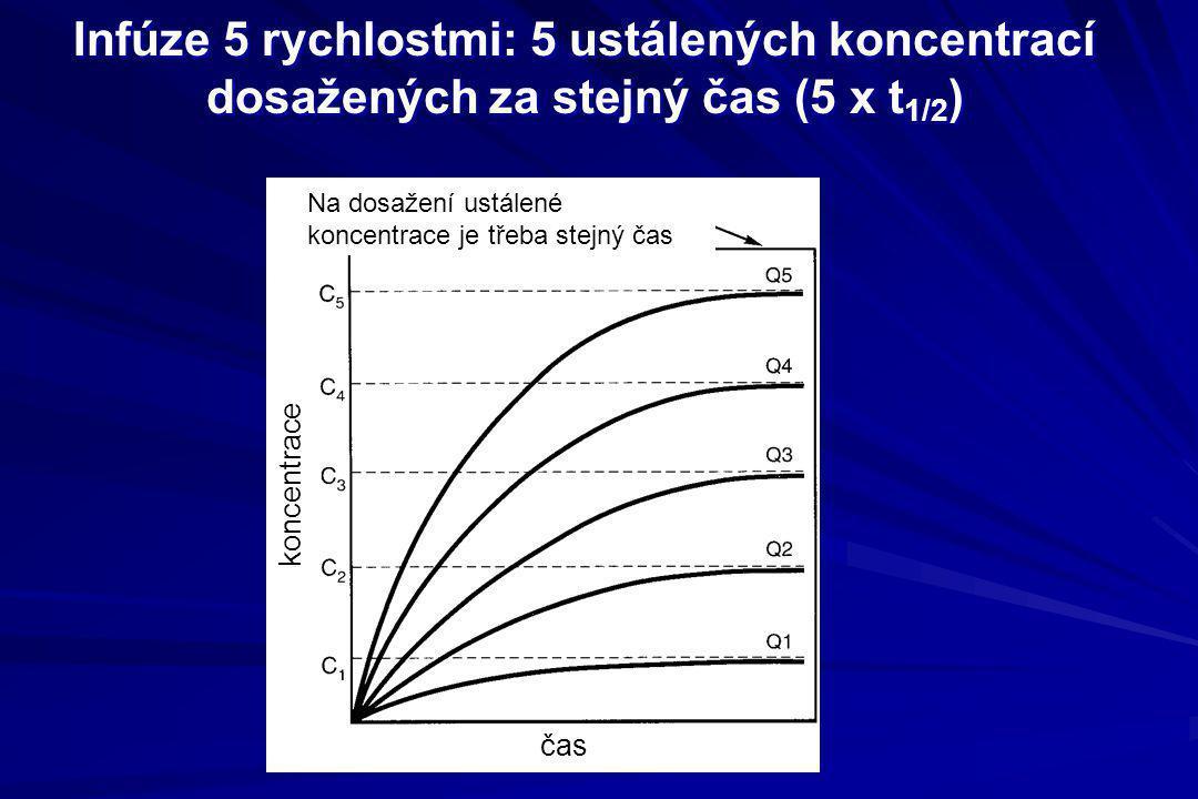 Infúze 5 rychlostmi: 5 ustálených koncentrací dosažených za stejný čas (5 x t 1/2 ) koncentrace čas Na dosažení ustálené koncentrace je třeba stejný č