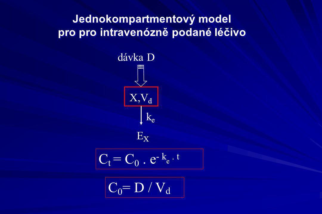Jednokompartmentový model pro pro intravenózně podané léčivo dávka D X,V d EXEX keke C t = C 0. e - k e. t C 0 = D / V d