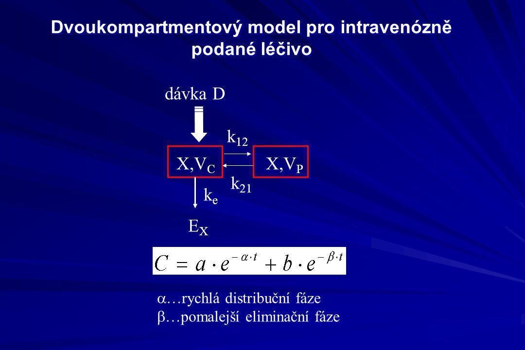 Dvoukompartmentový model pro intravenózně podané léčivo dávka D X,V C EXEX keke X,V P k 12 k 21  …rychlá distribuční fáze  …pomalejší eliminační fáz
