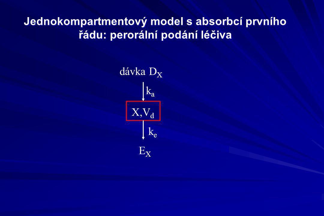 Jednokompartmentový model s absorbcí prvního řádu: perorální podání léčiva dávka D X X,V d EXEX keke kaka