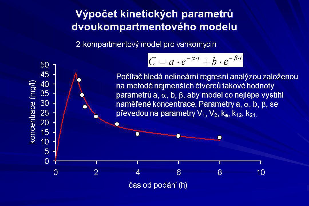 Výpočet kinetických parametrů dvoukompartmentového modelu Počítač hledá nelineární regresní analýzou založenou na metodě nejmenších čtverců takové hod