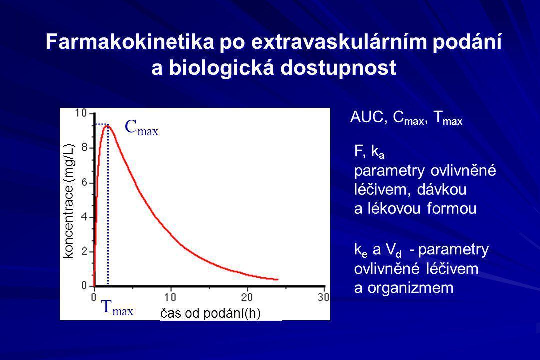Farmakokinetika po extravaskulárním podání a biologická dostupnost AUC, C max, T max F, k a parametry ovlivněné léčivem, dávkou a lékovou formou k e a