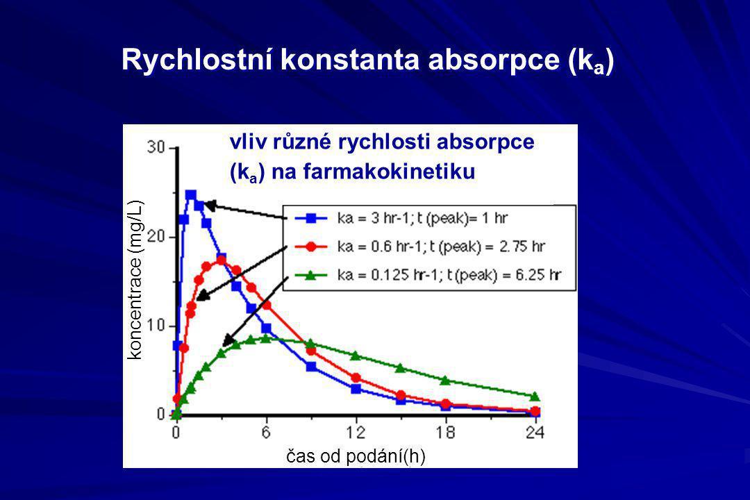 Rychlostní konstanta absorpce (k a ) vliv různé rychlosti absorpce (k a ) na farmakokinetiku koncentrace (mg/L) čas od podání(h)
