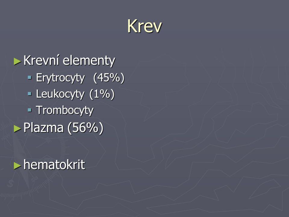 Krev ► Krevní elementy  Erytrocyty (45%)  Leukocyty (1%)  Trombocyty ► Plazma (56%) ► hematokrit