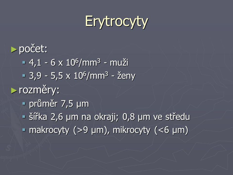 Erytrocyty ► počet:  4,1 - 6 x 10 6 /mm 3 - muži  3,9 - 5,5 x 10 6 /mm 3 - ženy ► rozměry:  průměr 7,5 μm  šířka 2,6 μm na okraji; 0,8 μm ve střed