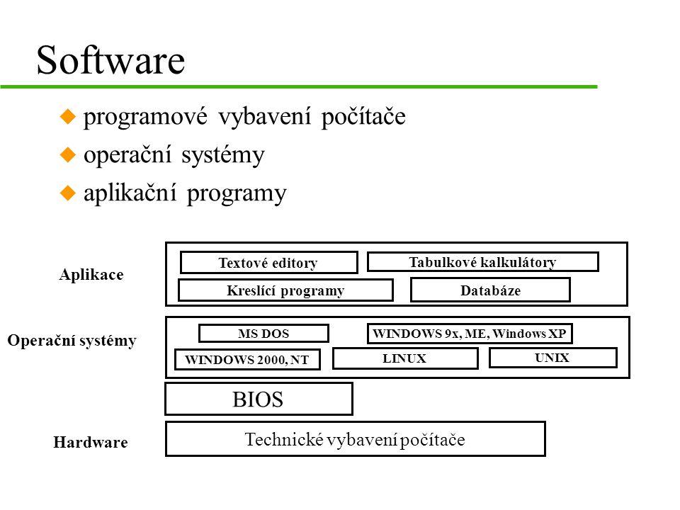 Software u programové vybavení počítače u operační systémy u aplikační programy Technické vybavení počítače Hardware Operační systémy MS DOS WINDOWS 9x, ME, Windows XP LINUX UNIX Aplikace Textové editory Tabulkové kalkulátory Kreslící programy Databáze WINDOWS 2000, NT BIOS