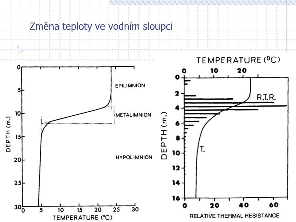 Změna teploty ve vodním sloupci