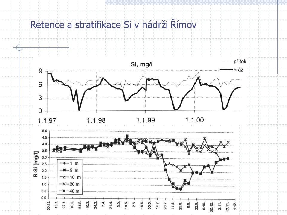 Retence a stratifikace Si v nádrži Římov