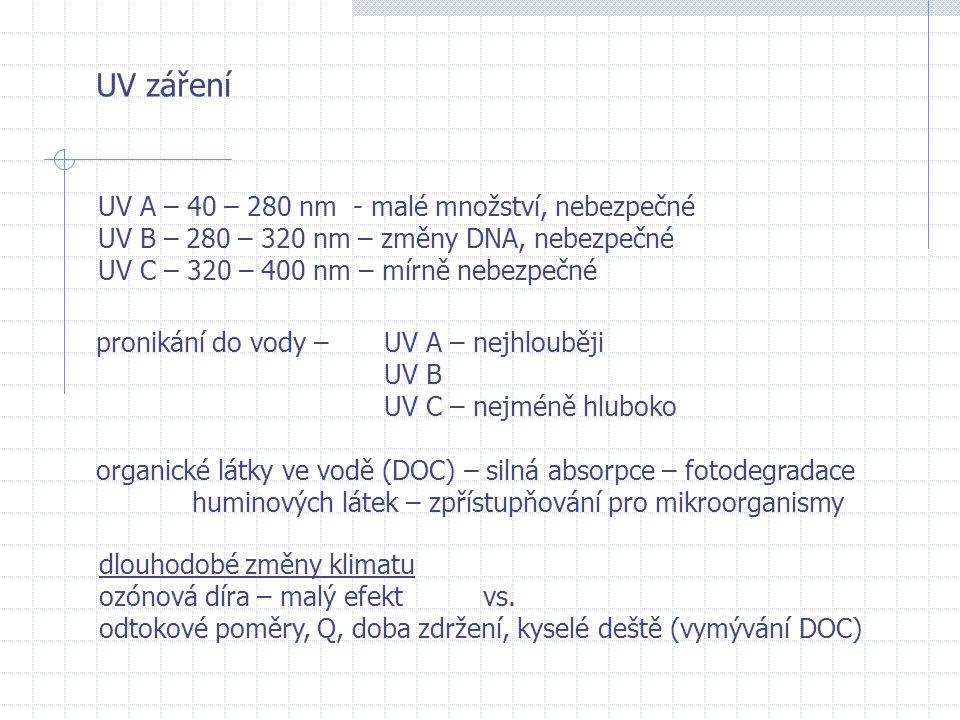 UV záření UV A – 40 – 280 nm - malé množství, nebezpečné UV B – 280 – 320 nm – změny DNA, nebezpečné UV C – 320 – 400 nm – mírně nebezpečné pronikání do vody –UV A – nejhlouběji UV B UV C – nejméně hluboko organické látky ve vodě (DOC) – silná absorpce – fotodegradace huminových látek – zpřístupňování pro mikroorganismy dlouhodobé změny klimatu ozónová díra – malý efekt vs.