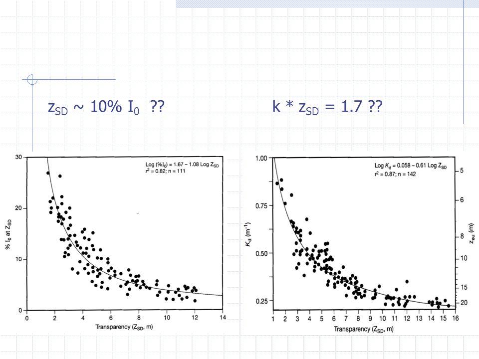 k * z SD = 1.7 ??z SD ~ 10% I 0 ??
