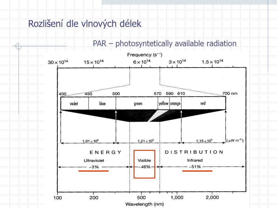 Rozlišení dle vlnových délek PAR – photosyntetically available radiation