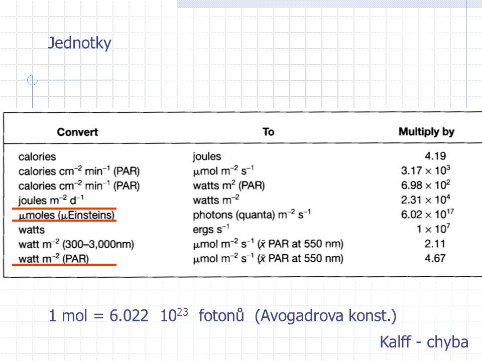 Jednotky 1 mol = 6.022 10 23 fotonů (Avogadrova konst.) Kalff - chyba