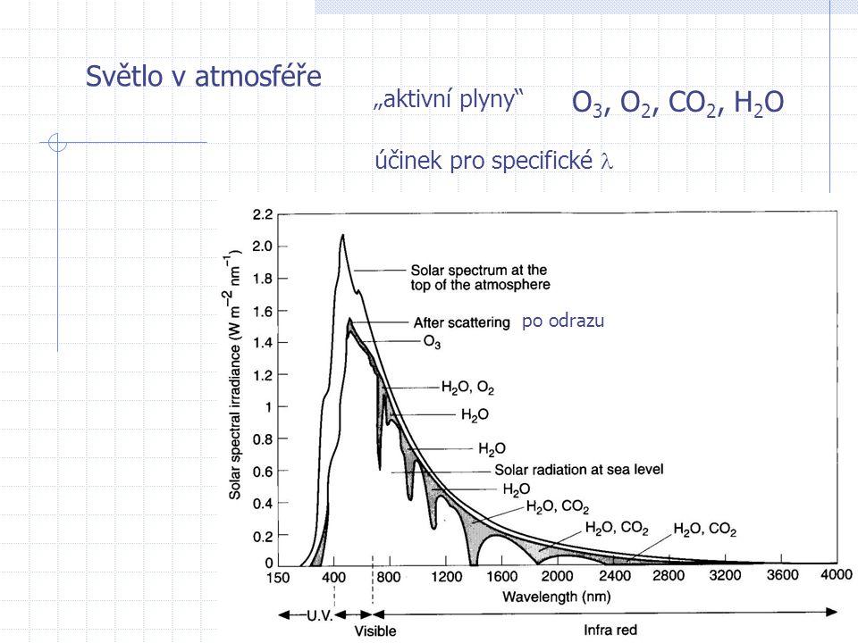 """Světlo v atmosféře po odrazu """"aktivní plyny O 3, O 2, CO 2, H 2 O účinek pro specifické"""