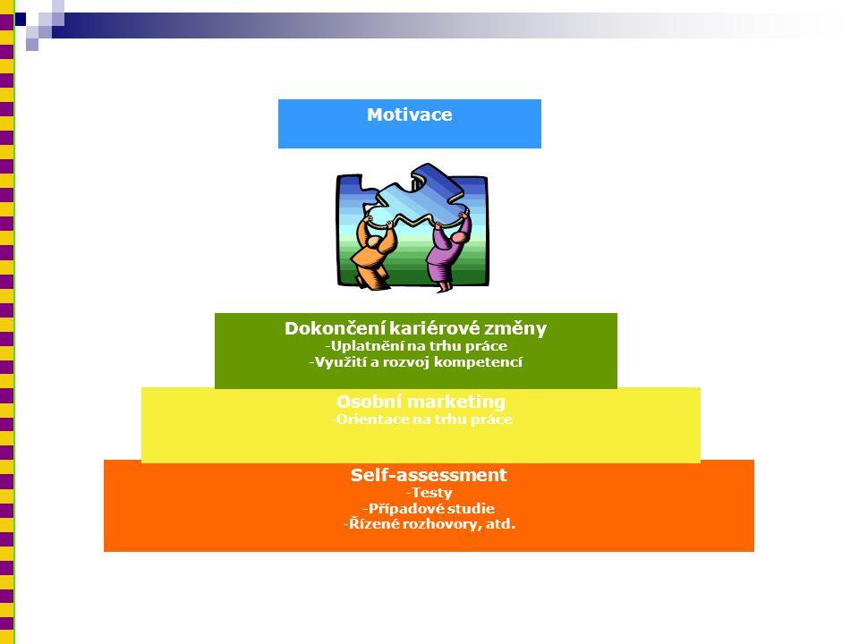 Self-assessment -Testy -Případové studie -Řízené rozhovory, atd. Osobní marketing -Orientace na trhu práce Dokončení kariérové změny -Uplatnění na trh