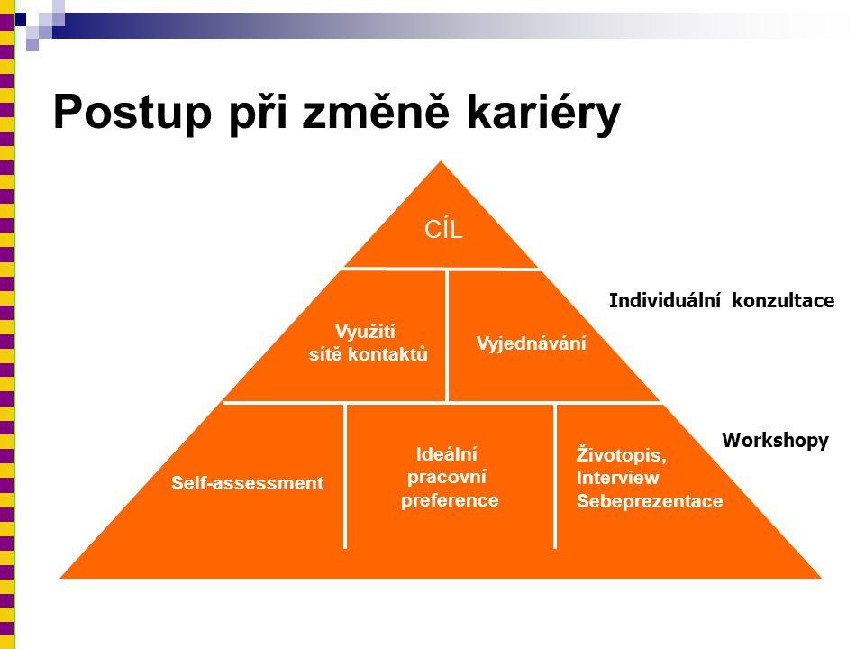 Jak začít? Potřeba trhu Sebehodnocení Pracovní příležitosti
