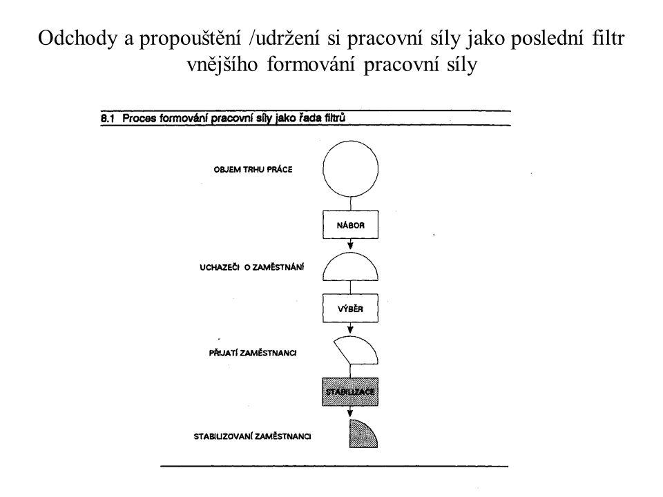Hromadné propouštění : Hromadným propouštěním (zákoník práce část2.