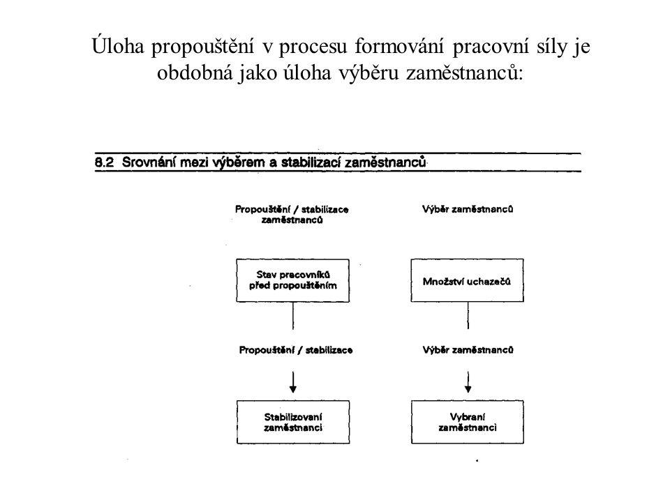 Úloha propouštění v procesu formování pracovní síly je obdobná jako úloha výběru zaměstnanců: