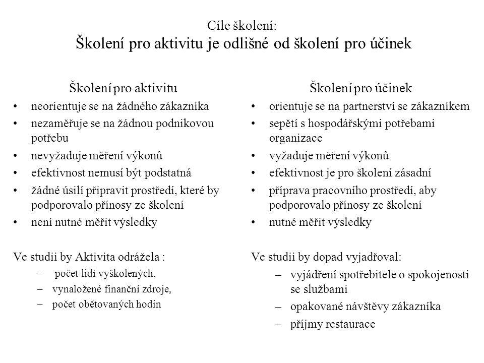 Cíle školení: Školení pro aktivitu je odlišné od školení pro účinek Školení pro aktivitu neorientuje se na žádného zákazníka nezaměřuje se na žádnou p