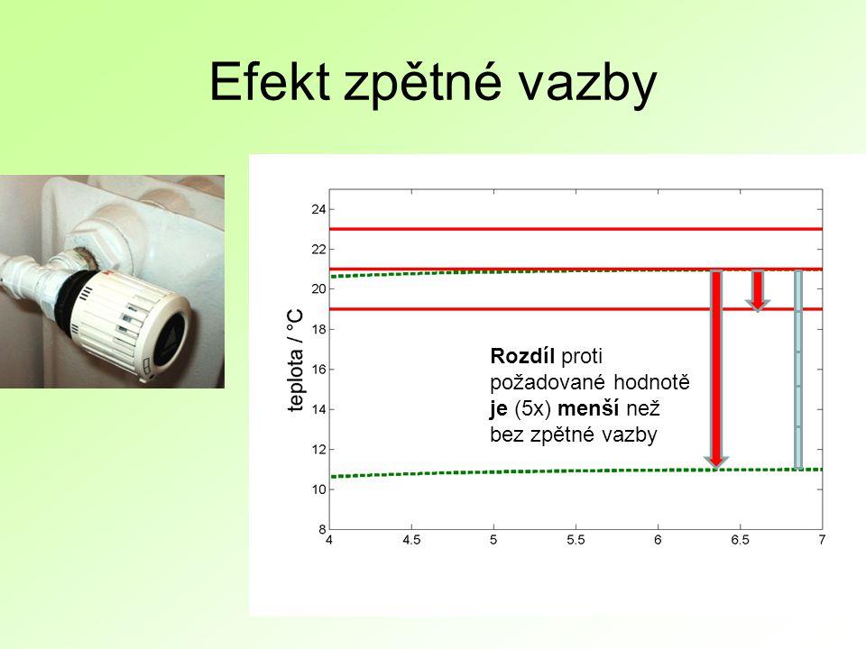 Efekt zpětné vazby Rozdíl proti požadované hodnotě je (5x) menší než bez zpětné vazby