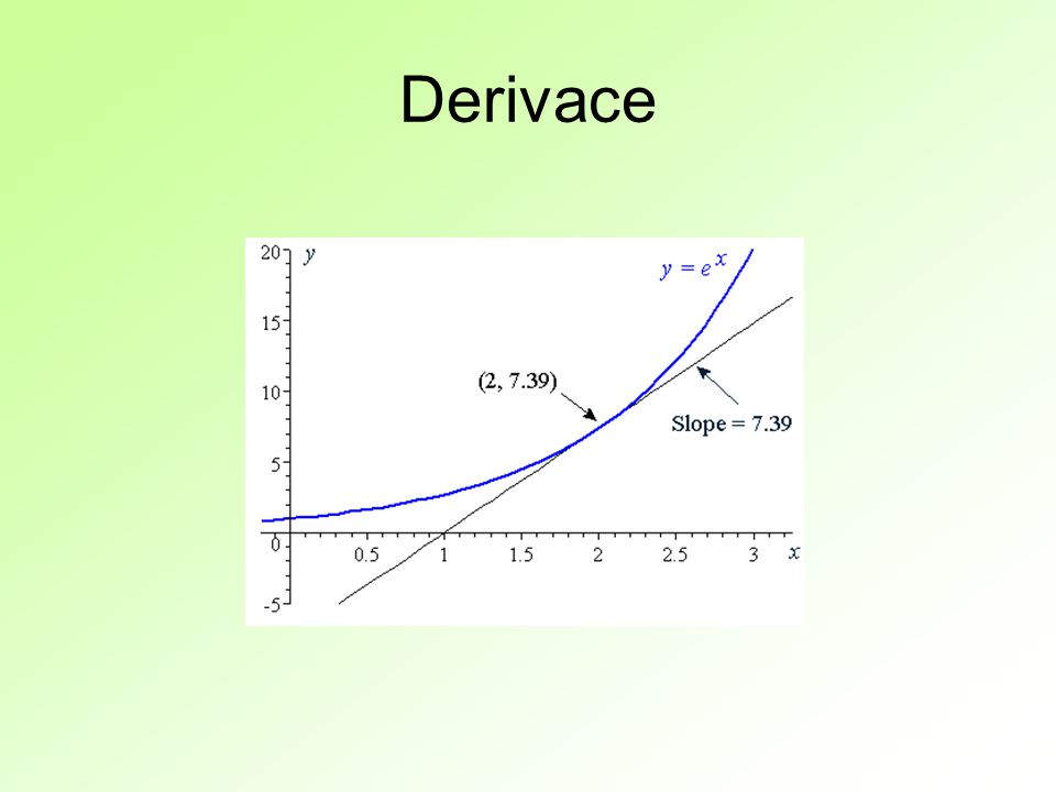Derivace