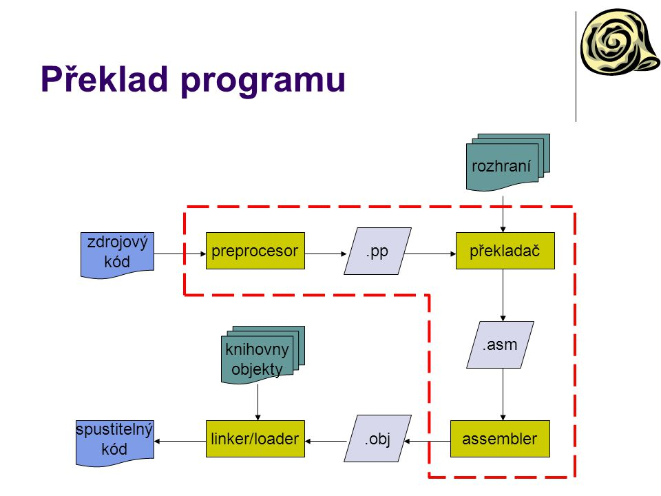 Překlad programu preprocesorpřekladač assemblerlinker/loader knihovny objekty zdrojový kód.pp.asm.obj spustitelný kód rozhraní