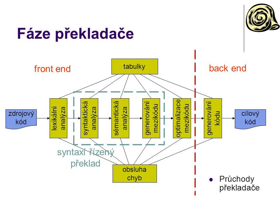 Fáze překladače lexikální analýza optimalizace mezikódu generování kódu syntaktická analýza sémantická analýza generování mezikódu zdrojový kód cílový kód tabulky obsluha chyb front end back end syntaxí řízený překlad Průchody překladače