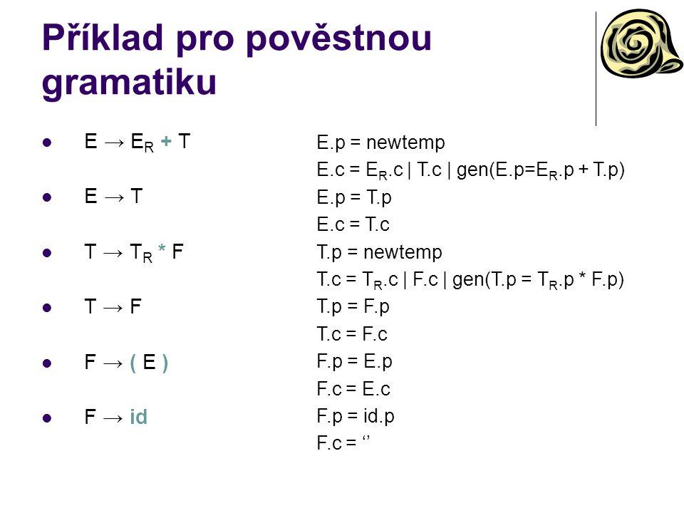 Příklad pro pověstnou gramatiku E → E R + T E → T T → T R * F T → F F → ( E ) F → id E.p = newtemp E.c = E R.c | T.c | gen(E.p=E R.p + T.p) E.p = T.p E.c = T.c T.p = newtemp T.c = T R.c | F.c | gen(T.p = T R.p * F.p) T.p = F.p T.c = F.c F.p = E.p F.c = E.c F.p = id.p F.c = ''