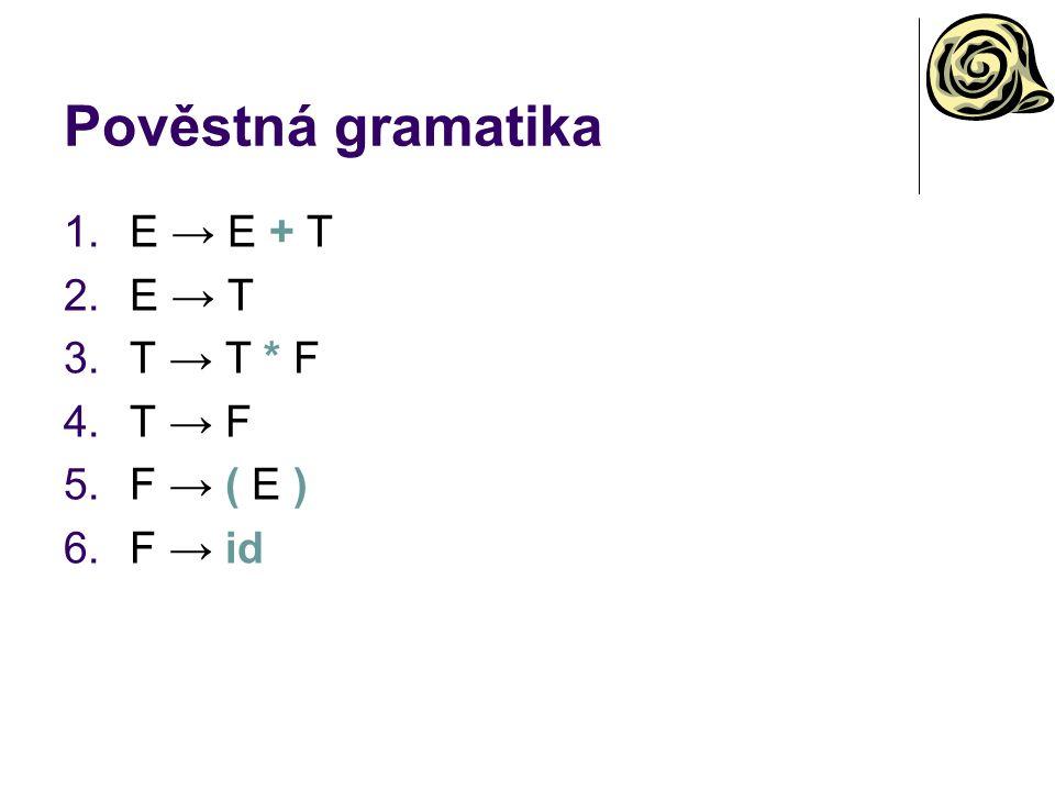 Pověstná gramatika 1.E → E + T 2.E → T 3.T → T * F 4.T → F 5.F → ( E ) 6.F → id