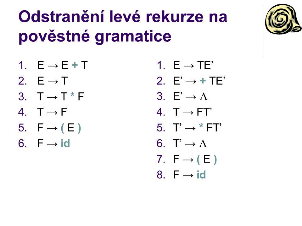 Odstranění levé rekurze na pověstné gramatice 1.E → E + T 2.E → T 3.T → T * F 4.T → F 5.F → ( E ) 6.F → id 1.E → TE' 2.E' → + TE' 3.E' → Λ 4.T → FT' 5