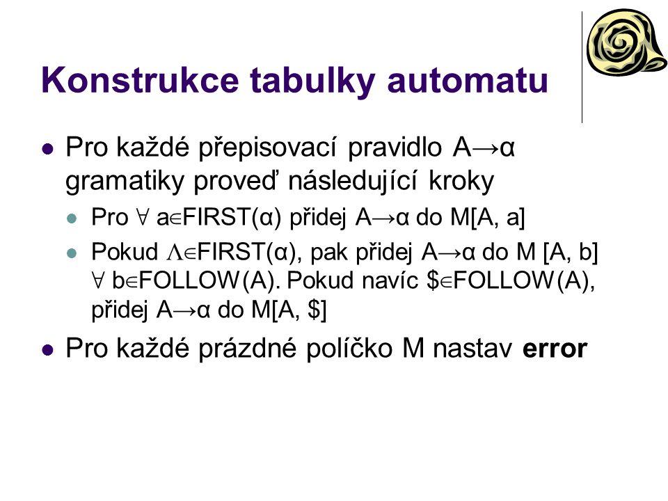 Konstrukce tabulky automatu Pro každé přepisovací pravidlo A→α gramatiky proveď následující kroky Pro ∀ a ∈ FIRST(α) přidej A→α do M[A, a] Pokud Λ ∈ F