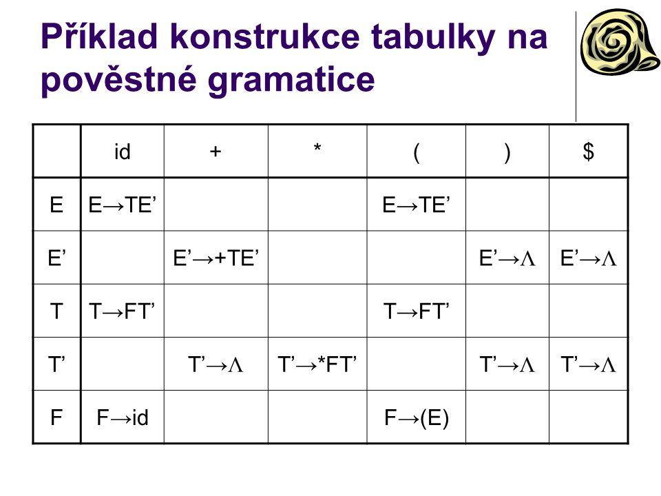 Příklad konstrukce tabulky na pověstné gramatice id+*()$ EE→TE' E'E'E'→+TE'E'→ Λ TT→FT' T'T'→ Λ T'→*FT'T'→ Λ FF→idF→(E)