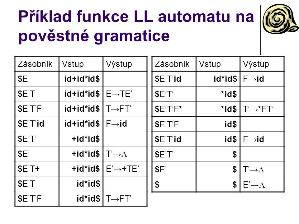 Příklad funkce LL automatu na pověstné gramatice ZásobníkVstupVýstup $E$Eid+id*id$ $E'Tid+id*id$E→TE' $E'T'Fid+id*id$T→FT' $E'T'idid+id*id$F→id $E'T'+